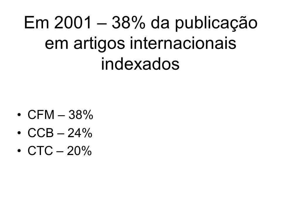 Em 2001 – 38% da publicação em artigos internacionais indexados CFM – 38% CCB – 24% CTC – 20%