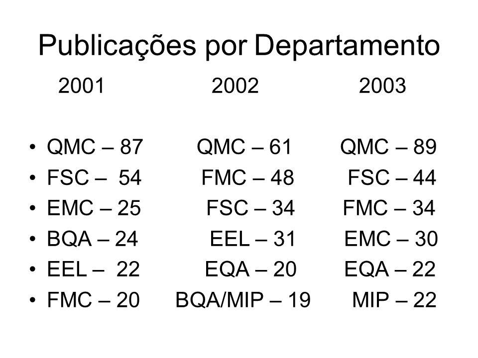 Publicações por Departamento 2001 2002 2003 QMC – 87 QMC – 61 QMC – 89 FSC – 54 FMC – 48 FSC – 44 EMC – 25 FSC – 34 FMC – 34 BQA – 24 EEL – 31 EMC – 30 EEL – 22 EQA – 20 EQA – 22 FMC – 20 BQA/MIP – 19 MIP – 22