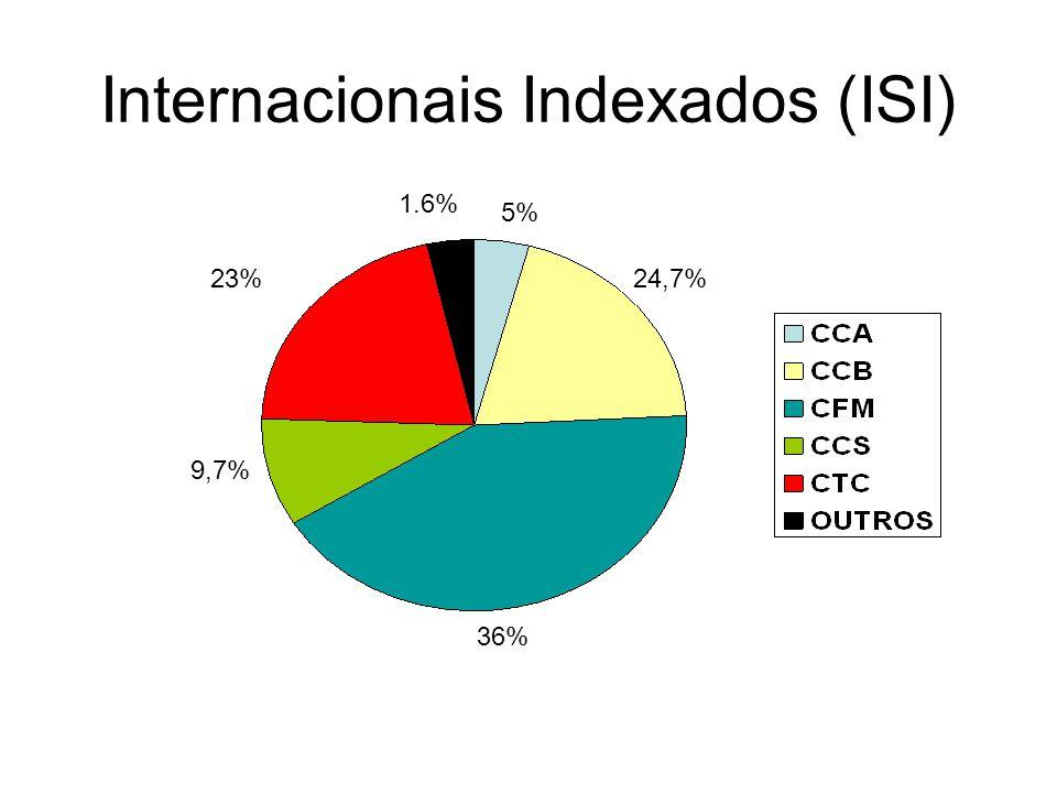 Internacionais Indexados (ISI) 36% 23%24,7% 9,7% 5% 1.6%