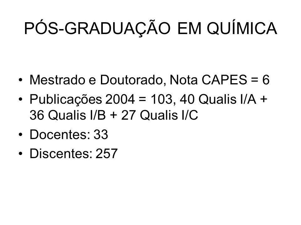 PÓS-GRADUAÇÃO EM QUÍMICA Mestrado e Doutorado, Nota CAPES = 6 Publicações 2004 = 103, 40 Qualis I/A + 36 Qualis I/B + 27 Qualis I/C Docentes: 33 Discentes: 257