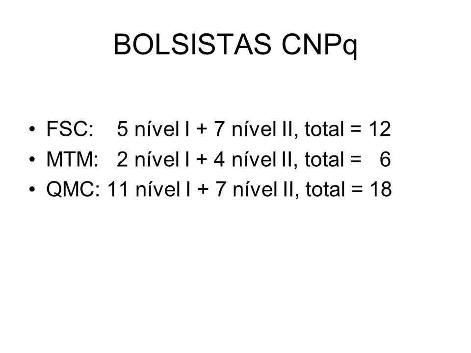 BOLSISTAS CNPq FSC: 5 nível I + 7 nível II, total = 12 MTM: 2 nível I + 4 nível II, total = 6 QMC: 11 nível I + 7 nível II, total = 18