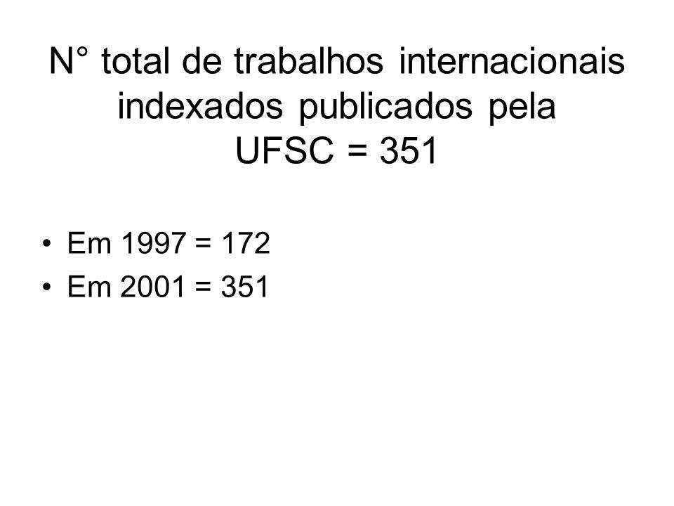 N° total de trabalhos internacionais indexados publicados pela UFSC = 351 Em 1997 = 172 Em 2001 = 351