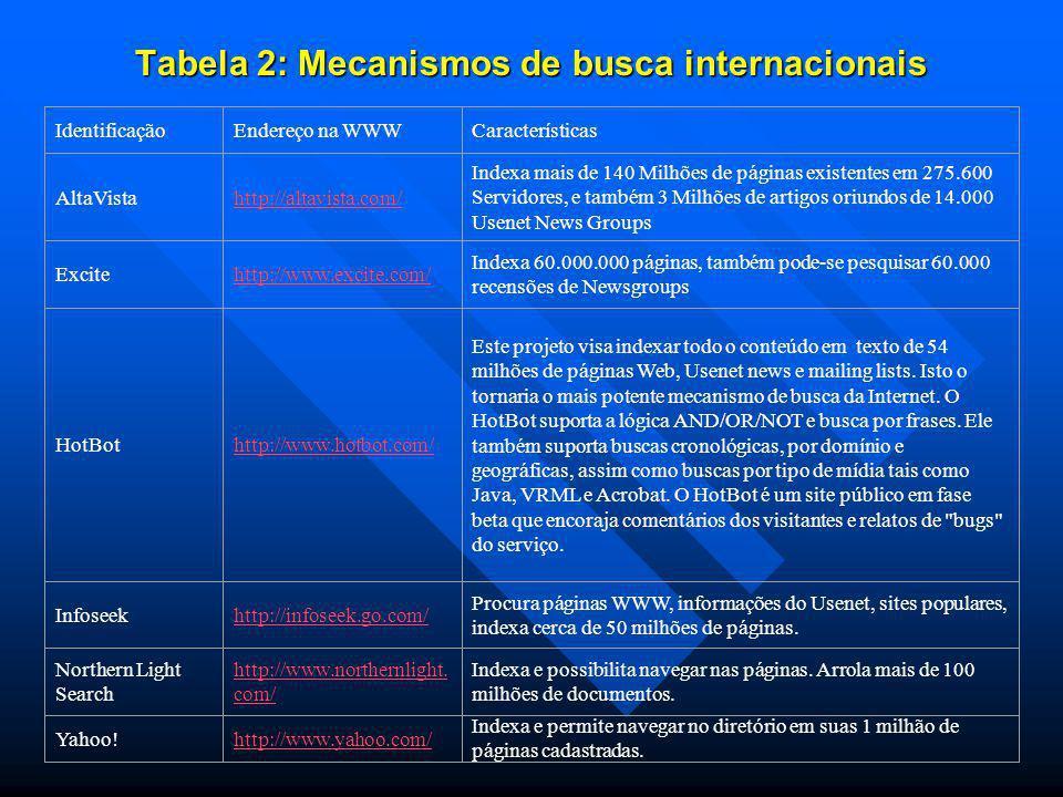 Tabela 2: Mecanismos de busca internacionais IdentificaçãoEndereço na WWWCaracterísticas AltaVistahttp://altavista.com/ Indexa mais de 140 Milhões de páginas existentes em 275.600 Servidores, e também 3 Milhões de artigos oriundos de 14.000 Usenet News Groups Excitehttp://www.excite.com/ Indexa 60.000.000 páginas, também pode-se pesquisar 60.000 recensões de Newsgroups HotBothttp://www.hotbot.com/ Este projeto visa indexar todo o conteúdo em texto de 54 milhões de páginas Web, Usenet news e mailing lists.