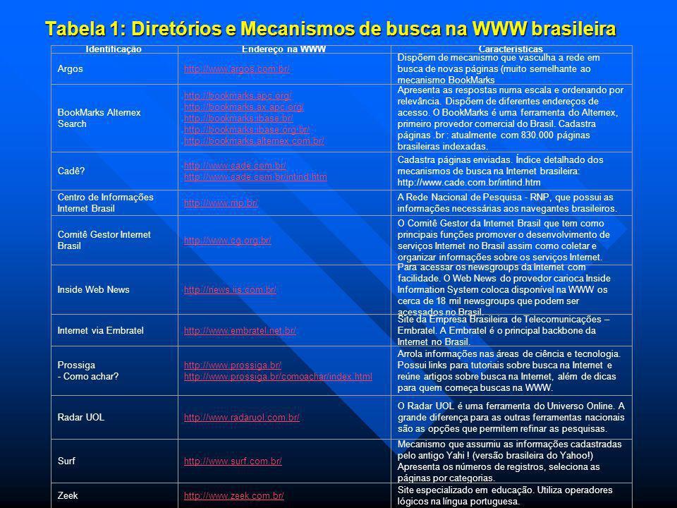 Tabela 1: Diretórios e Mecanismos de busca na WWW brasileira IdentificaçãoEndereço na WWWCaracterísticas Argos http://www.argos.com.br/ Dispõem de mecanismo que vasculha a rede em busca de novas páginas (muito semelhante ao mecanismo BookMarks BookMarks Alternex Search http://bookmarks.apc.org/http://bookmarks.apc.org/ http://bookmarks.ax.apc.org/ http://bookmarks.ibase.br/ http://bookmarks.ibase.org.br/ http://bookmarks.alternex.com.br/ http://bookmarks.ax.apc.org/ http://bookmarks.ibase.br/ http://bookmarks.ibase.org.br/ http://bookmarks.alternex.com.br/ Apresenta as respostas numa escala e ordenando por relevância.