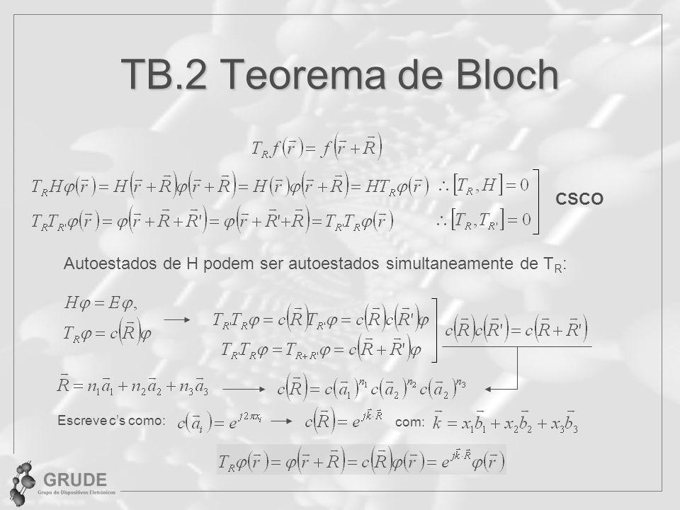 TB.2 Teorema de Bloch CSCO Autoestados de H podem ser autoestados simultaneamente de T R : Escreve cs como: com:
