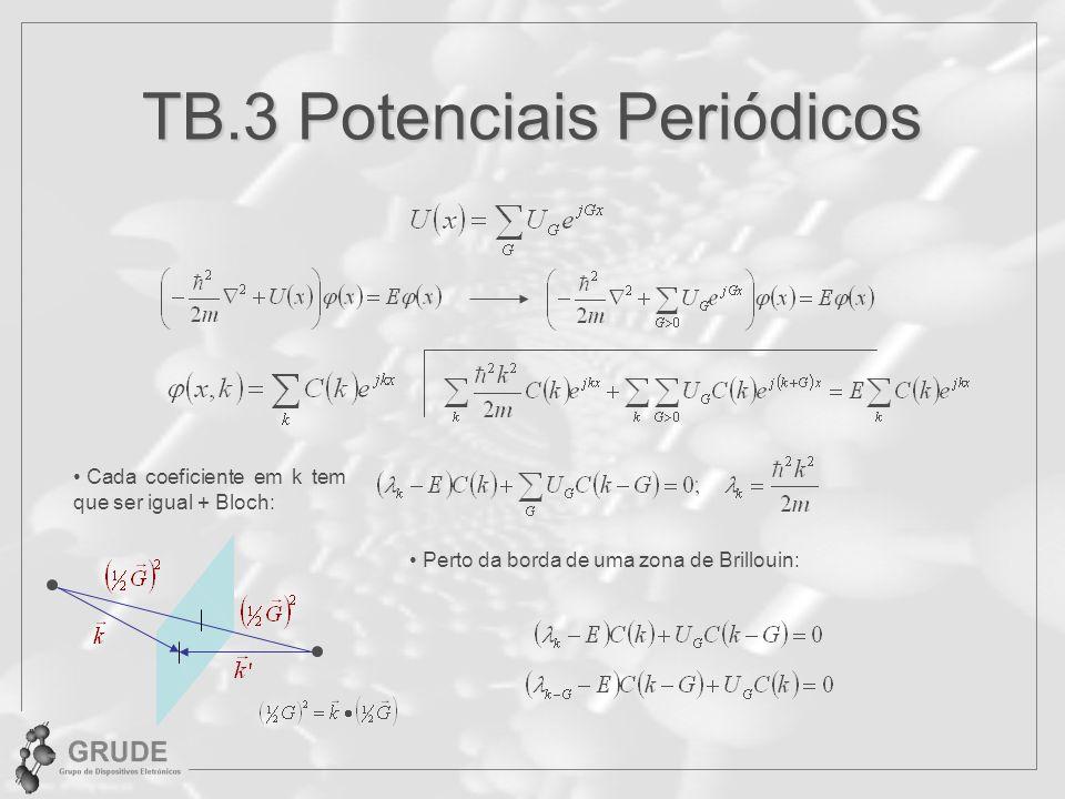 TB.3 Potenciais Periódicos Cada coeficiente em k tem que ser igual + Bloch: Perto da borda de uma zona de Brillouin: