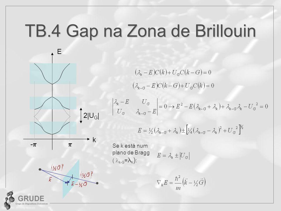 TB.4 Gap na Zona de Brillouin k E - 2|U G | Se k está num plano de Bragg ( k-G = k ) :