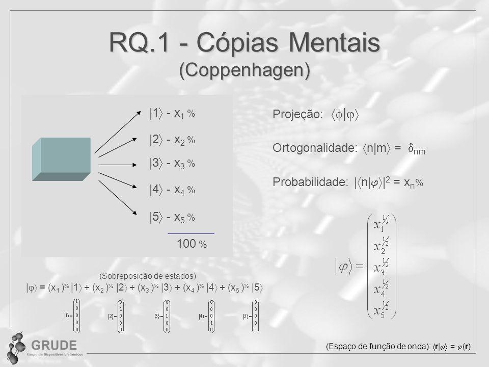 RQ.1 - Cópias Mentais (Coppenhagen) | = (x 1 ) ½ |1 + (x 2 ) ½ |2 + (x 3 ) ½ |3 + (x 4 ) ½ |4 + (x 5 ) ½ |5 Projeção: | Probabilidade: | n| | 2 = x n % |1 - x 1 % |2 - x 2 % |3 - x 3 % |4 - x 4 % |5 - x 5 % 100 % Ortogonalidade: n|m = nm (Sobreposição de estados) (Espaço de função de onda): r| = (r)