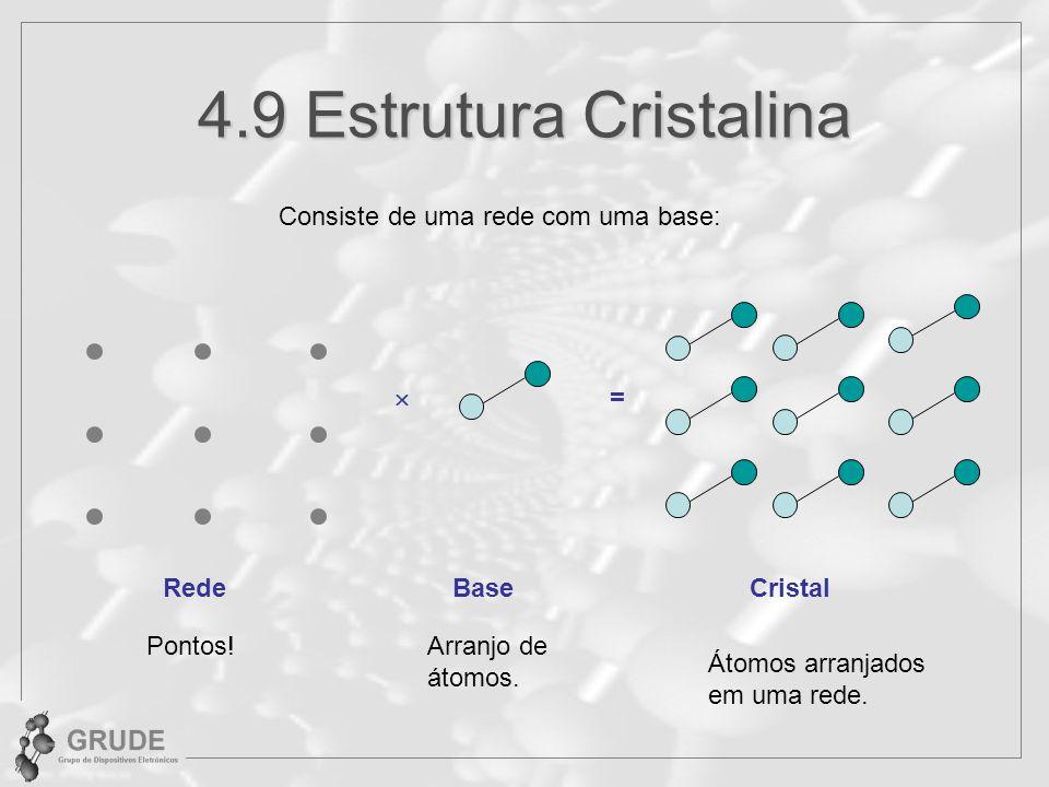 4.9 Estrutura Cristalina Consiste de uma rede com uma base: RedeBaseCristal = Pontos!Arranjo de átomos. Átomos arranjados em uma rede.