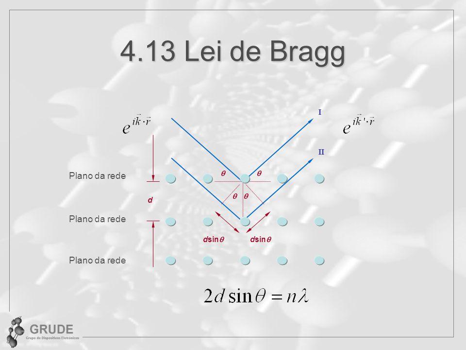 4.13 Lei de Bragg Plano da rede d dsin I II Plano da rede