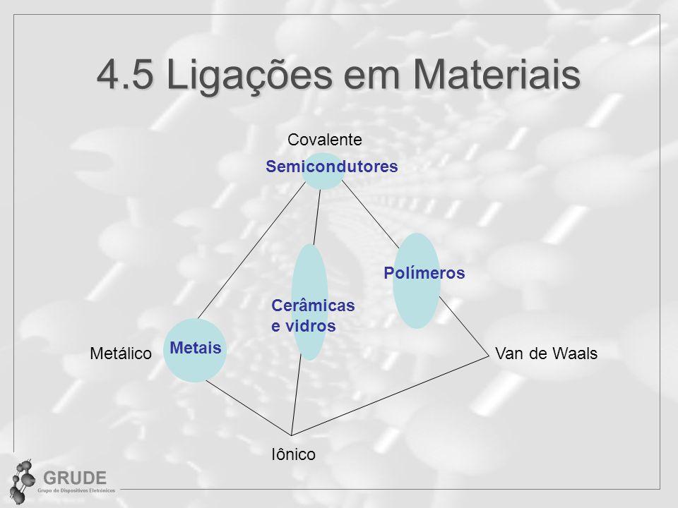 4.5 Ligações em Materiais MetálicoVan de Waals Iônico Covalente Metais Cerâmicas e vidros Semicondutores Polímeros