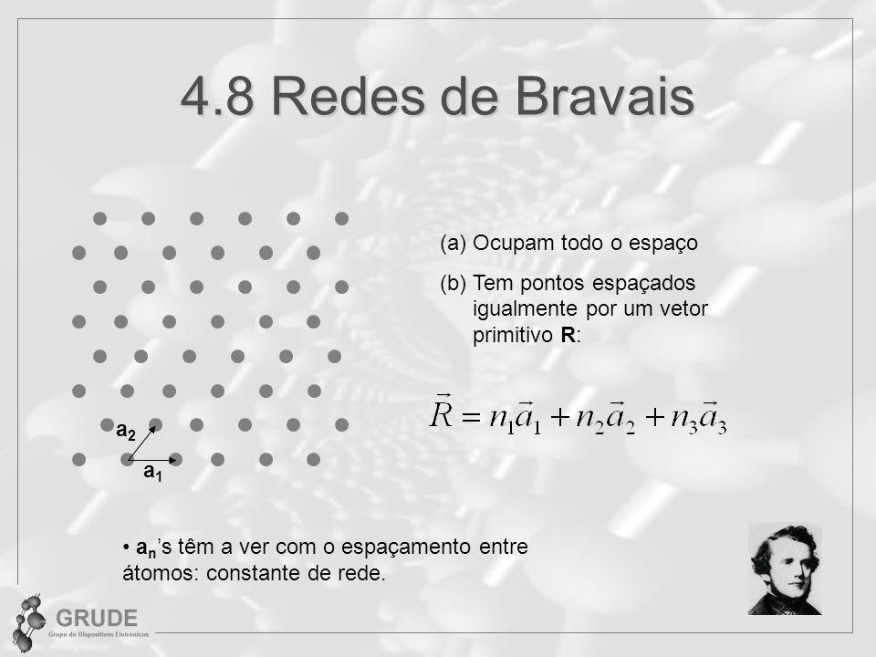 4.8 Redes de Bravais (a)Ocupam todo o espaço (b)Tem pontos espaçados igualmente por um vetor primitivo R: a1a1 a2a2 a n s têm a ver com o espaçamento entre átomos: constante de rede.