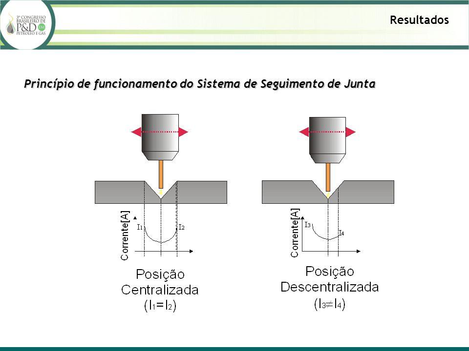 Resultados Princípio de funcionamento do Sistema de Seguimento de Junta