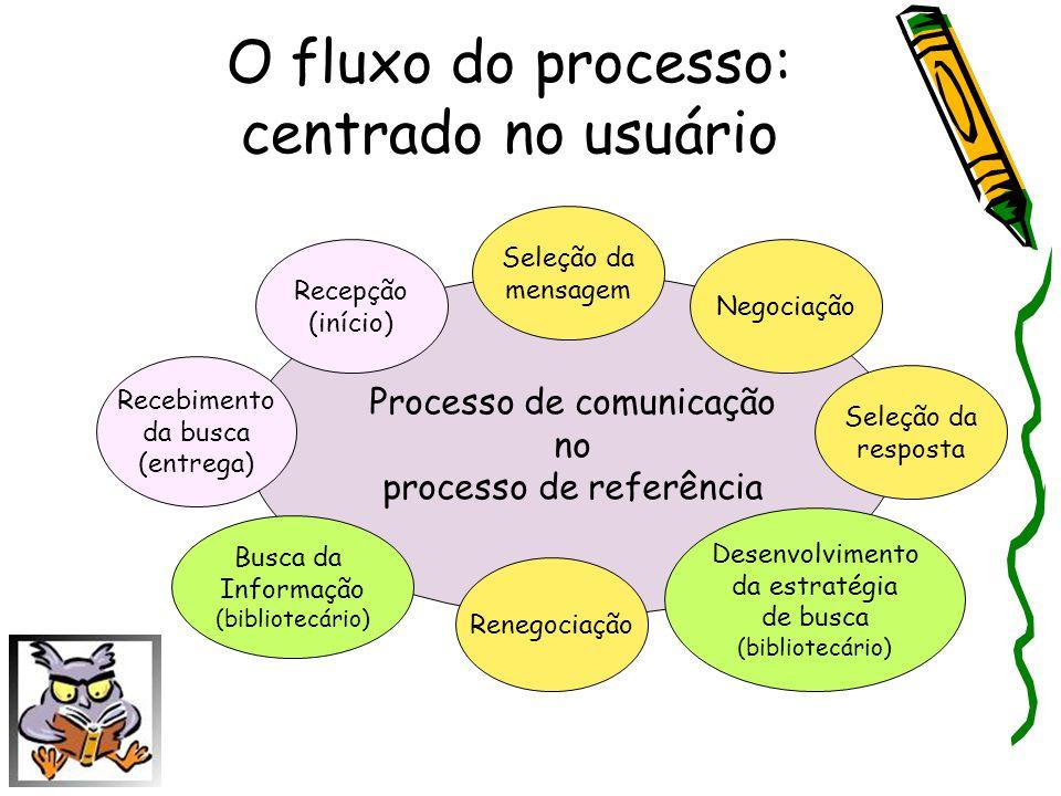 O fluxo do processo: centrado no usuário Processo de comunicação no processo de referência Recebimento da busca (entrega) Busca da Informação (bibliot