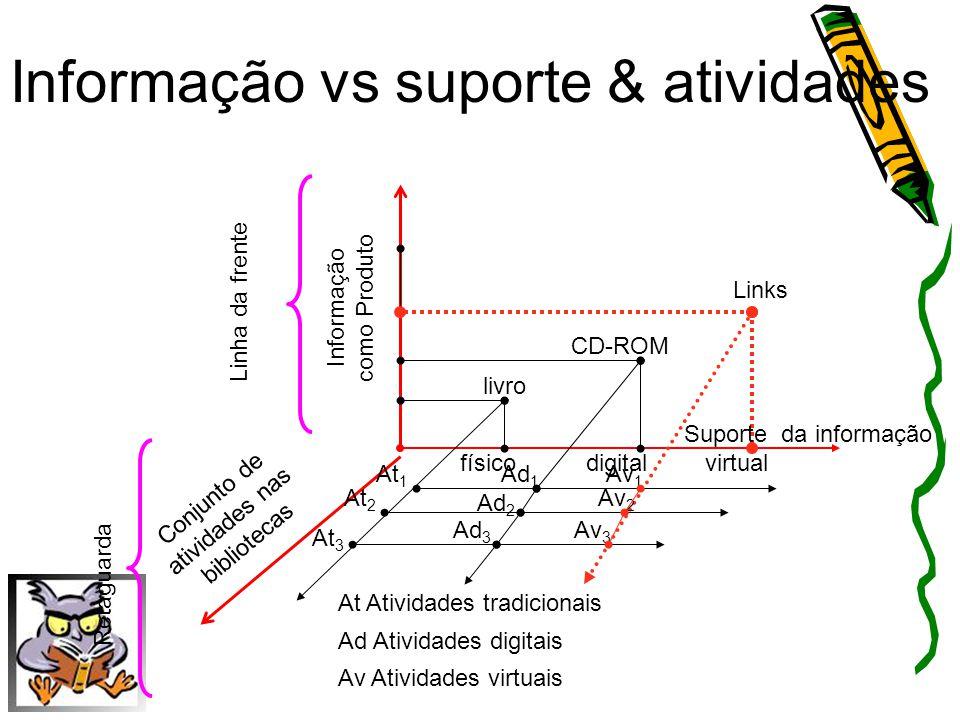 Informação vs suporte & atividades Conjunto de atividades nas bibliotecas digitalfísico Informação como Produto Ad 1 At 2 At 3 At 1 Ad 2 virtual Supor