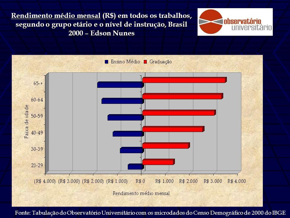 Rendimento médio mensal (R$) em todos os trabalhos, segundo o grupo etário e o nível de instrução, Brasil 2000 – Edson Nunes Fonte: Tabulação do Observatório Universitário com os microdados do Censo Demográfico de 2000 do IBGE