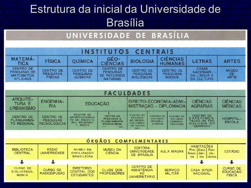 Estrutura da inicial da Universidade de Brasília