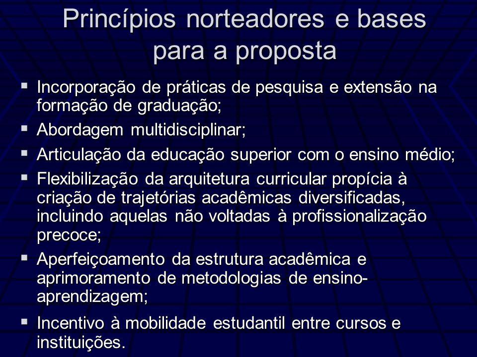 Princípios norteadores e bases para a proposta Incorporação de práticas de pesquisa e extensão na formação de graduação; Incorporação de práticas de p