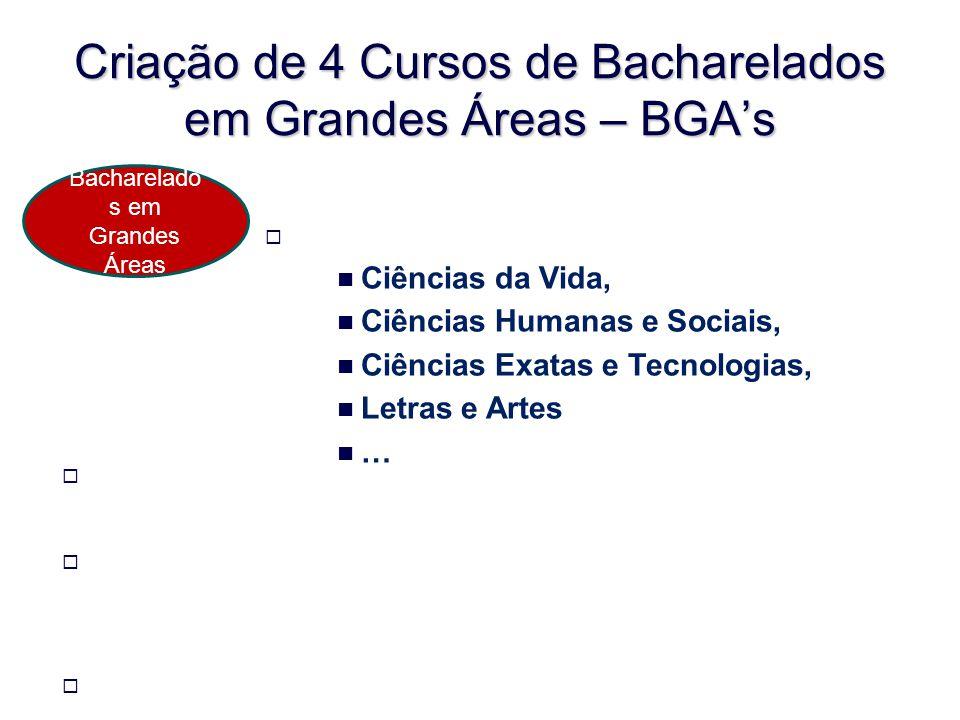 Criação de 4 Cursos de Bacharelados em Grandes Áreas – BGAs Formação para prática da cidadania ativa, do desenvolvimento cultural, artístico, científi