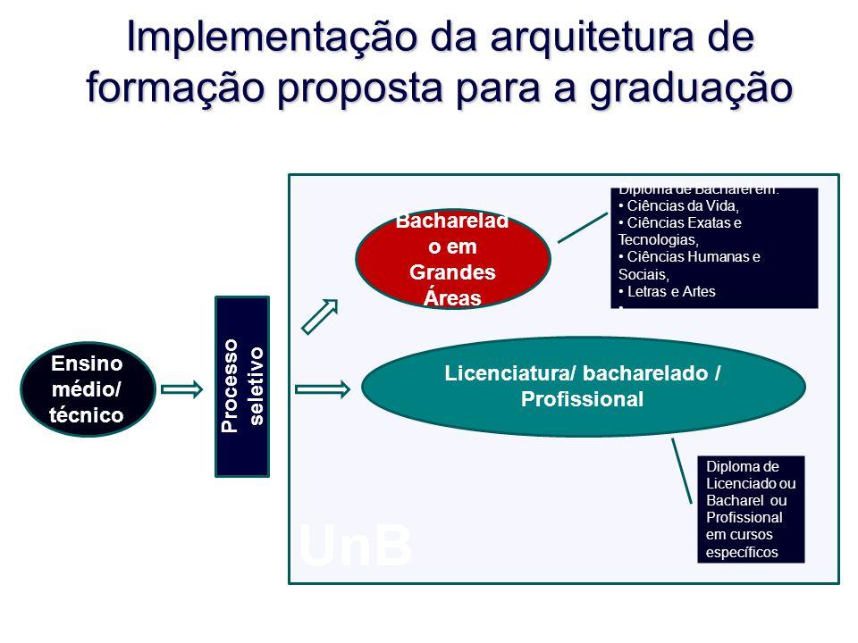 UnB Implementação da arquitetura de formação proposta para a graduação Ensino médio/ técnico Bacharelad o em Grandes Áreas Diploma de Licenciado ou Ba
