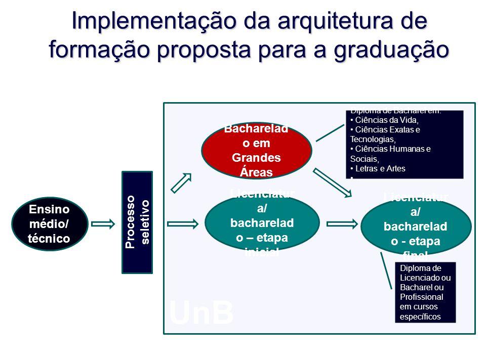 UnB Implementação da arquitetura de formação proposta para a graduação Ensino médio/ técnico Licenciatur a/ bacharelad o - etapa final Bacharelad o em