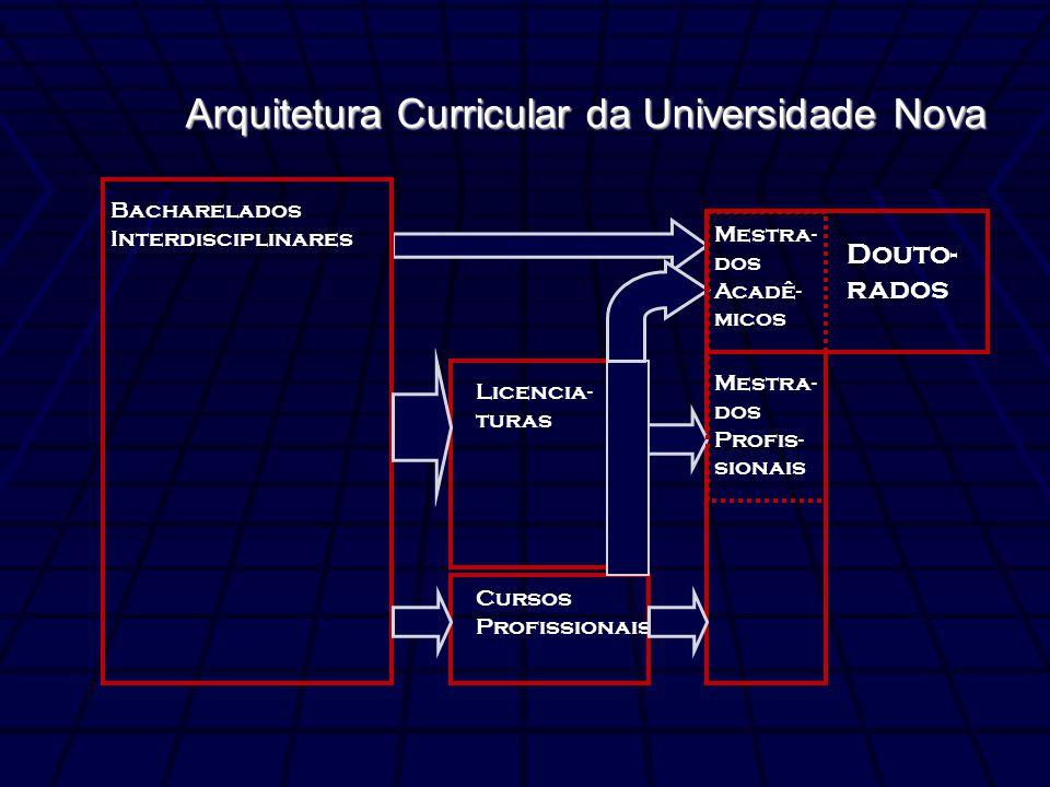 Bacharelados Interdisciplinares Mestra- dos Profis- sionais Licencia- turas Cursos Profissionais Douto- rados Mestra- dos Acadê- micos Arquitetura Cur