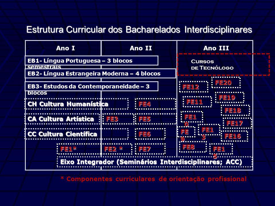 Estrutura Curricular dos Bacharelados Interdisciplinares CH Cultura Humanística Ano I EB1- Língua Portuguesa – 3 blocos semestrais EB2- Língua Estrangeira Moderna – 4 blocos Ano IIAno III Eixo Integrador (Seminários Interdisciplinares; ACC) FE1* FE2 * FE3 EB3- Estudos da Contemporaneidade – 3 blocos FE1 0 FE 9 FE1 3 FE11 FE17 FE1 5 FE16 FE8 FE12 FE18 FE20 FE19 CA Cultura Artística CC Cultura Científica Cursos de Tecnólogo * Componentes curriculares de orientação profissional FE6 FE4 FE5 FE7