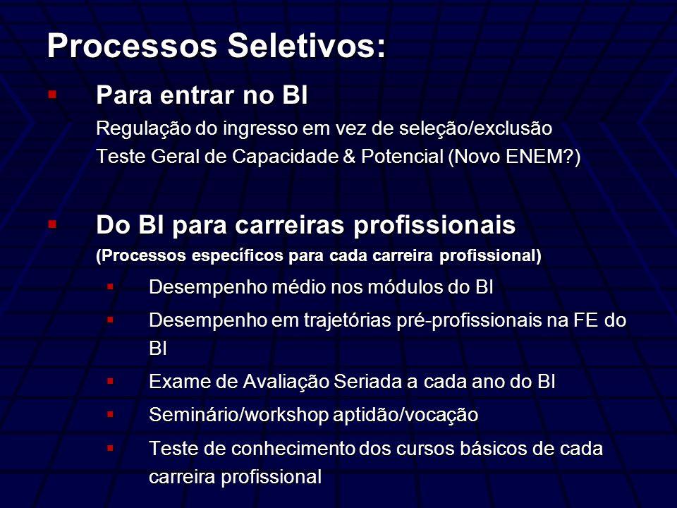 Processos Seletivos: Para entrar no BI Regulação do ingresso em vez de seleção/exclusão Teste Geral de Capacidade & Potencial (Novo ENEM?) Para entrar