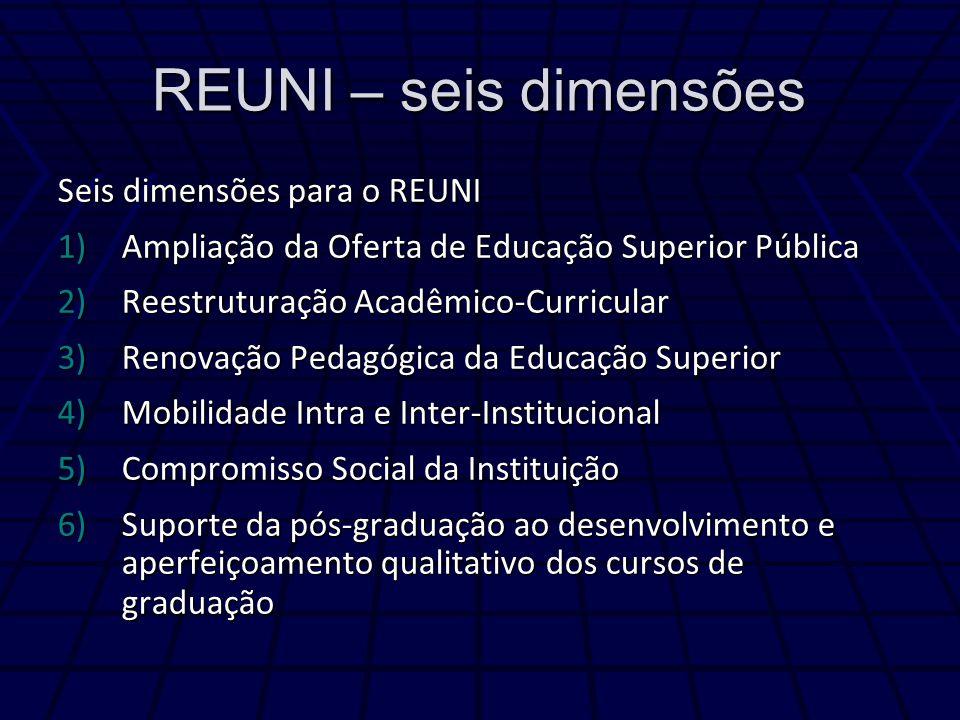 REUNI – seis dimensões Seis dimensões para o REUNI 1)Ampliação da Oferta de Educação Superior Pública 2)Reestruturação Acadêmico-Curricular 3)Renovaçã