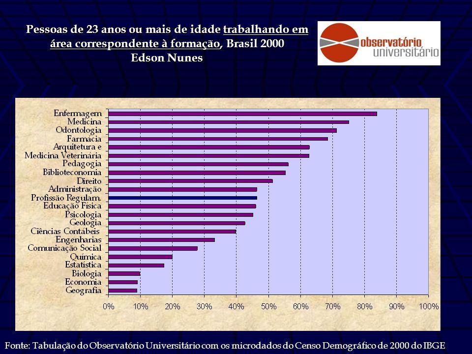 Pessoas de 23 anos ou mais de idade trabalhando em área correspondente à formação, Brasil 2000 Edson Nunes Fonte: Tabulação do Observatório Universitário com os microdados do Censo Demográfico de 2000 do IBGE