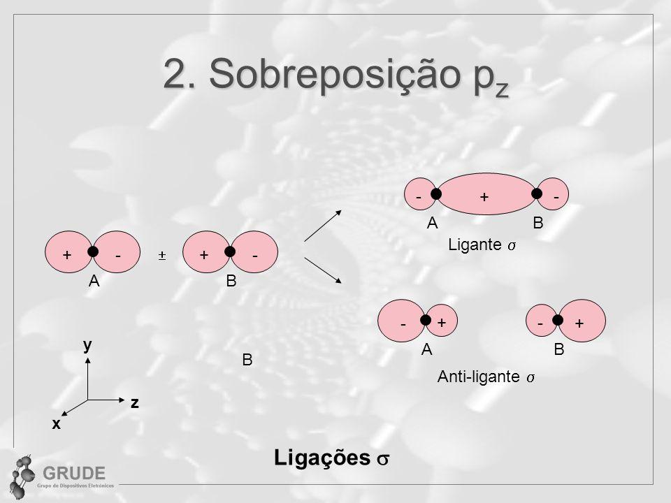3. Sobreposições p x e p y Ligações A + - B B + A A + z y x Ligante Anti-ligante A A + - - - B - +