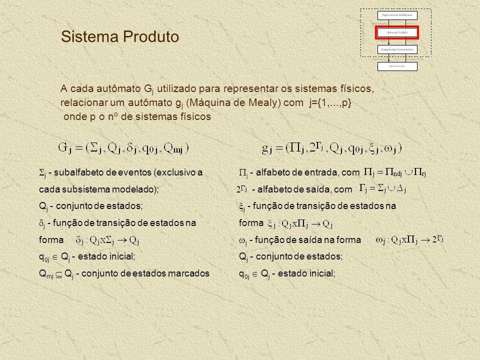 Sistema Produto A cada autômato G j utilizado para representar os sistemas físicos, relacionar um autômato g j (Máquina de Mealy) com j={1,...,p} onde p o nº de sistemas físicos j - subalfabeto de eventos (exclusivo a cada subsistema modelado); Q j - conjunto de estados; j - função de transição de estados na forma q 0j Q j - estado inicial; Q mj Q j - conjunto de estados marcados j - alfabeto de entrada, com - alfabeto de saída, com j - função de transição de estados na forma j - função de saída na forma Q j - conjunto de estados; q 0j Q j - estado inicial;