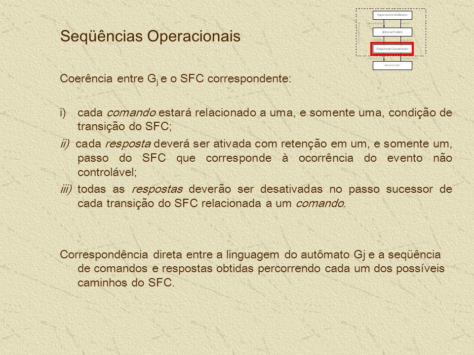 Seqüências Operacionais Coerência entre G j e o SFC correspondente: i)cada comando estará relacionado a uma, e somente uma, condição de transição do SFC; ii) cada resposta deverá ser ativada com retenção em um, e somente um, passo do SFC que corresponde à ocorrência do evento não controlável; iii) todas as respostas deverão ser desativadas no passo sucessor de cada transição do SFC relacionada a um comando.