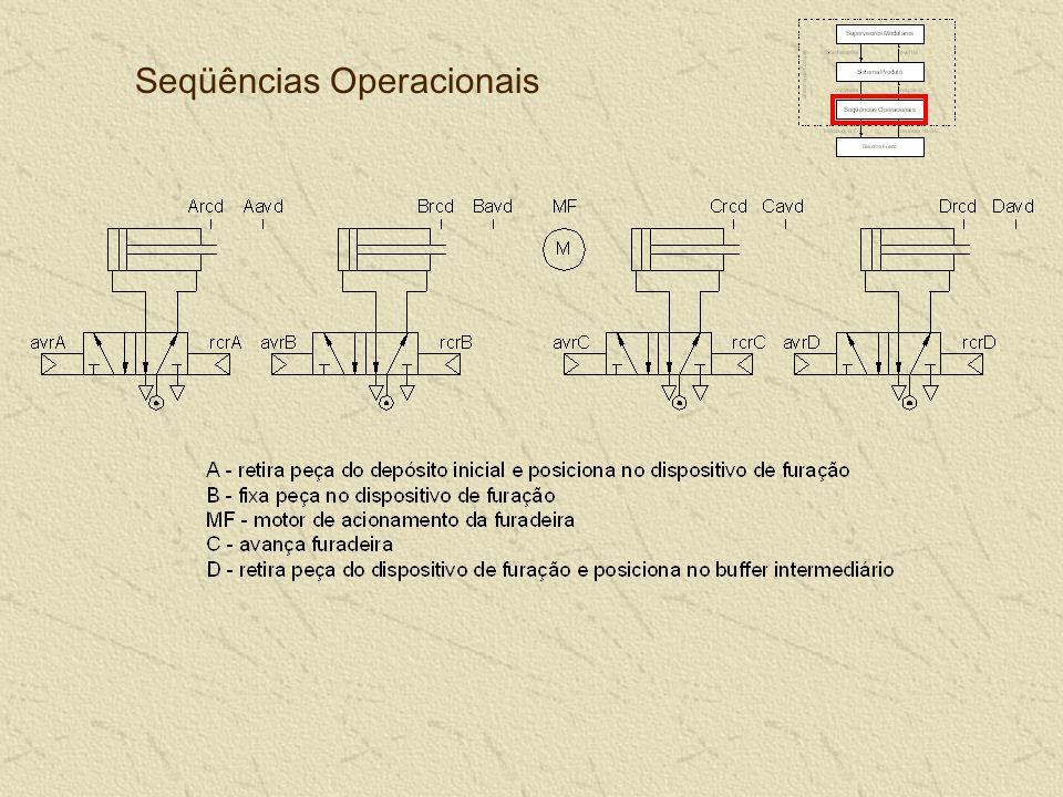 Seqüências Operacionais