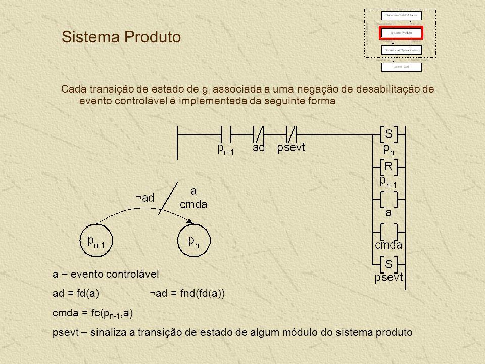 Sistema Produto Cada transição de estado de g j associada a uma negação de desabilitação de evento controlável é implementada da seguinte forma a – evento controlável ad = fd(a) ¬ad = fnd(fd(a)) cmda = fc(p n-1,a) psevt – sinaliza a transição de estado de algum módulo do sistema produto