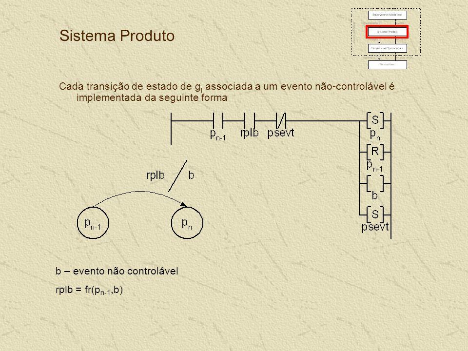 Sistema Produto Cada transição de estado de g j associada a um evento não-controlável é implementada da seguinte forma b – evento não controlável rplb = fr(p n-1,b)