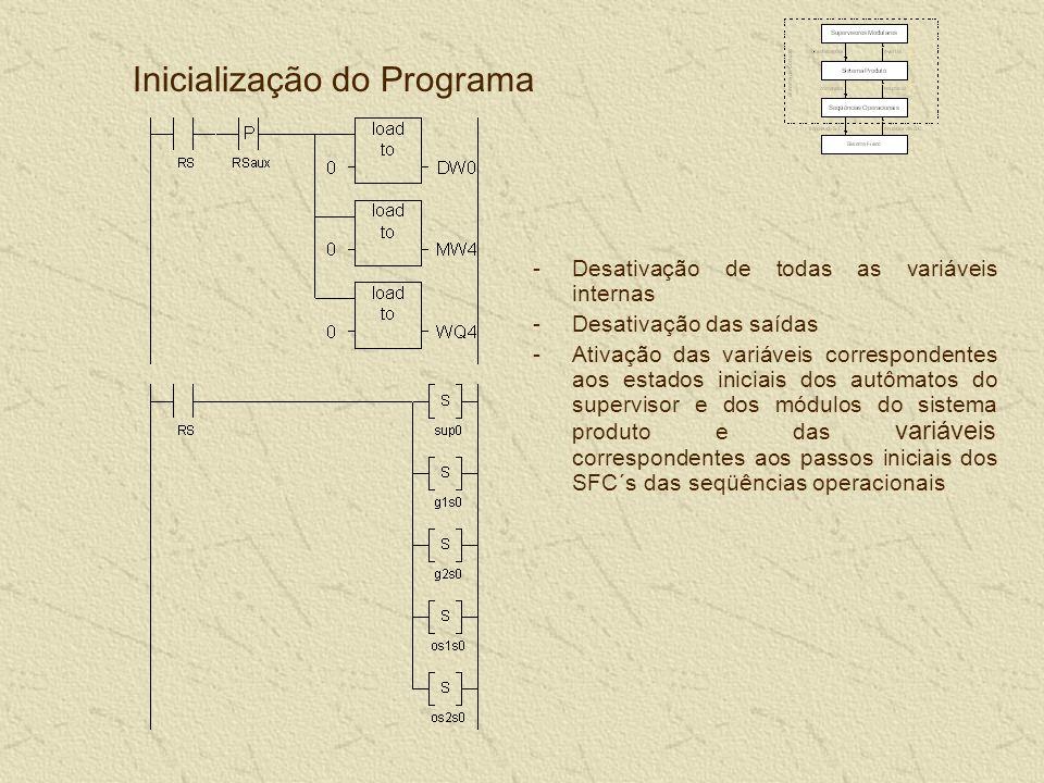 Inicialização do Programa -Desativação de todas as variáveis internas -Desativação das saídas -Ativação das variáveis correspondentes aos estados iniciais dos autômatos do supervisor e dos módulos do sistema produto e das variáveis correspondentes aos passos iniciais dos SFC´s das seqüências operacionais
