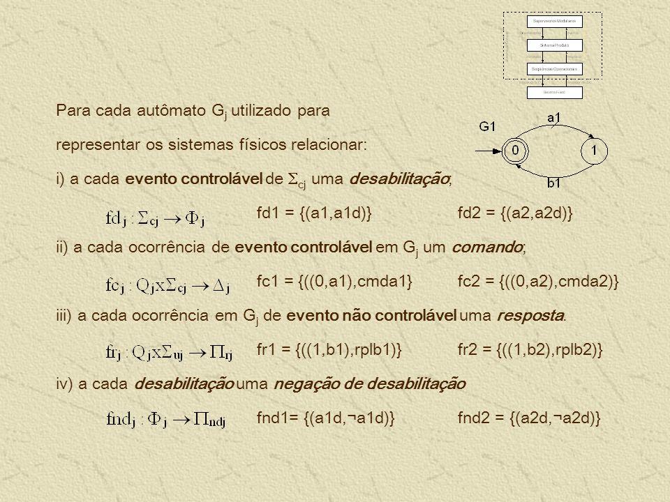 Para cada autômato G j utilizado para representar os sistemas físicos relacionar: i) a cada evento controlável de cj uma desabilitação; fd1 = {(a1,a1d)} fd2 = {(a2,a2d)} ii) a cada ocorrência de evento controlável em G j um comando; fc1 = {((0,a1),cmda1} fc2 = {((0,a2),cmda2)} iii) a cada ocorrência em G j de evento não controlável uma resposta.