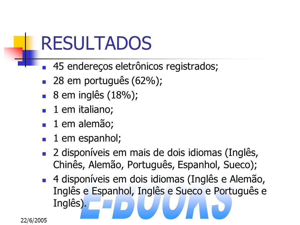22/6/2005 RESULTADOS 45 endereços eletrônicos registrados; 28 em português (62%); 8 em inglês (18%); 1 em italiano; 1 em alemão; 1 em espanhol; 2 disp