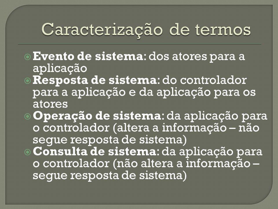 Evento de sistema: dos atores para a aplicação Resposta de sistema: do controlador para a aplicação e da aplicação para os atores Operação de sistema: da aplicação para o controlador (altera a informação – não segue resposta de sistema) Consulta de sistema: da aplicação para o controlador (não altera a informação – segue resposta de sistema)