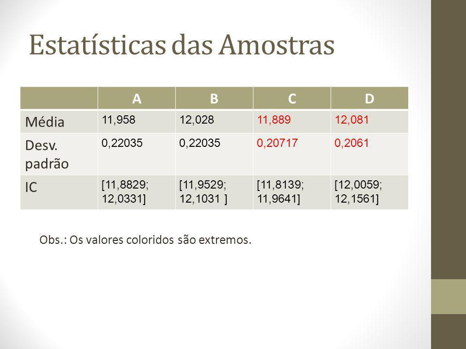 Estatísticas das Amostras ABCD Média 11,95812,02811,88912,081 Desv. padrão 0,22035 0,207170,2061 IC [11,8829; 12,0331] [11,9529; 12,1031 ] [11,8139; 1