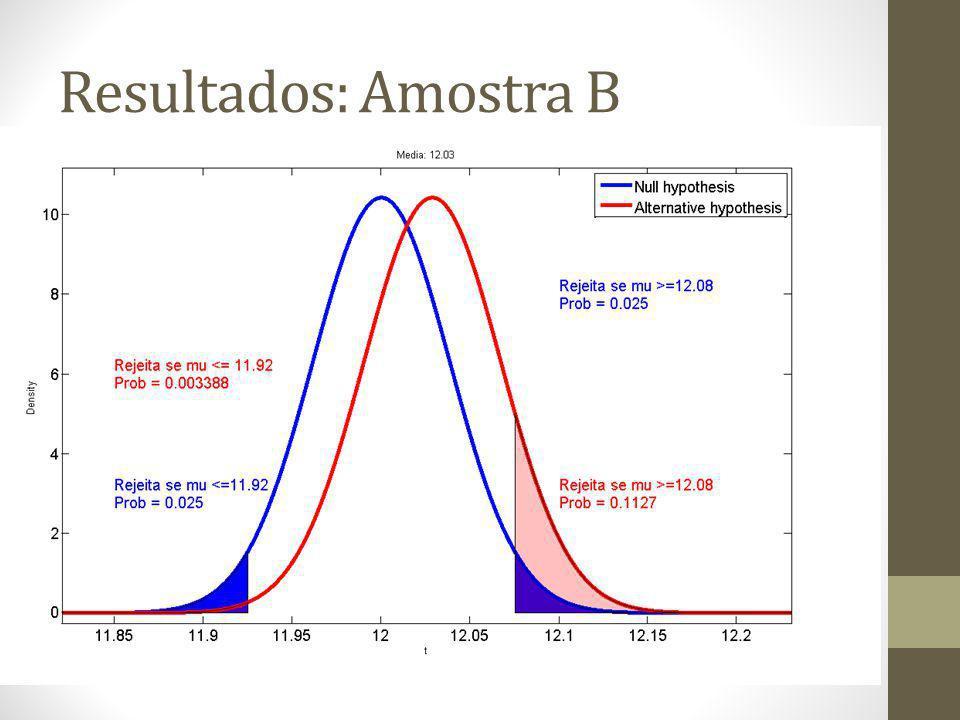Resultados: Amostra B