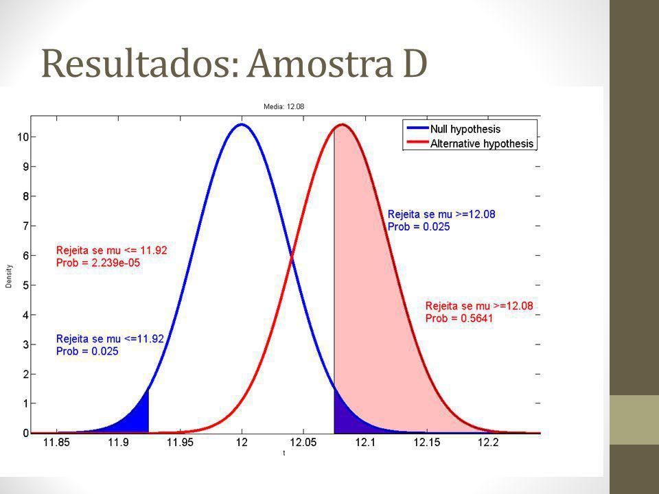 Resultados: Amostra D
