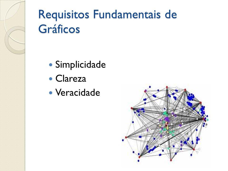 Requisitos Fundamentais de Gráficos Simplicidade Clareza Veracidade