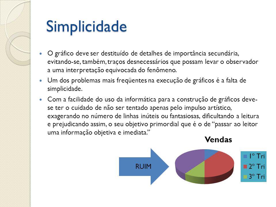 Simplicidade O gráfico deve ser destituído de detalhes de importância secundária, evitando-se, também, traços desnecessários que possam levar o observ