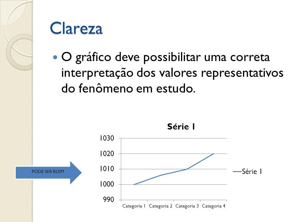Clareza O gráfico deve possibilitar uma correta interpretação dos valores representativos do fenômeno em estudo. PODE SER RUIM
