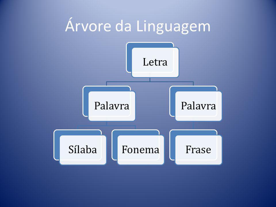 Árvore da Linguagem LetraPalavraSílabaFonemaPalavraFrase