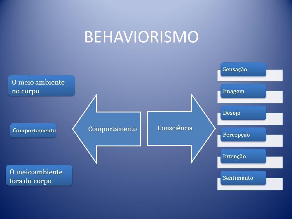 DEFINIÇÃO PSICOLOGIA Ciência da cadeia de reflexos condicionados Ciência da Mente