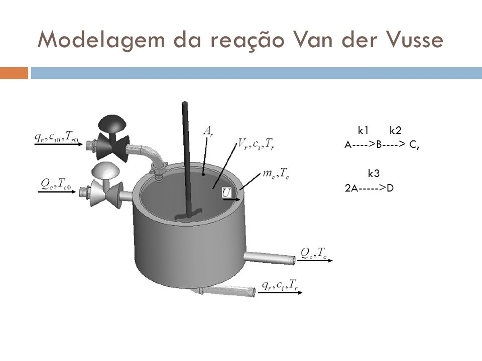 Modelagem da reação Van der Vusse k1 k2 A---->B----> C, k3 2A----->D