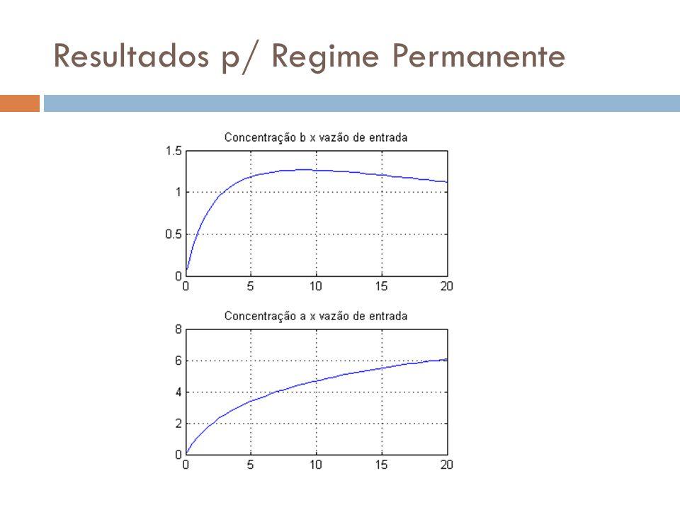 Resultados p/ Regime Permanente